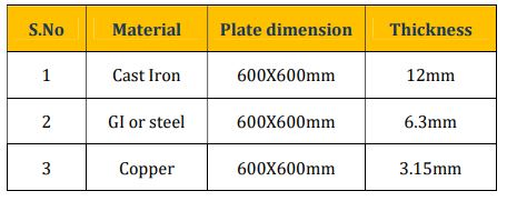 Thickness of material specified in IS 3043